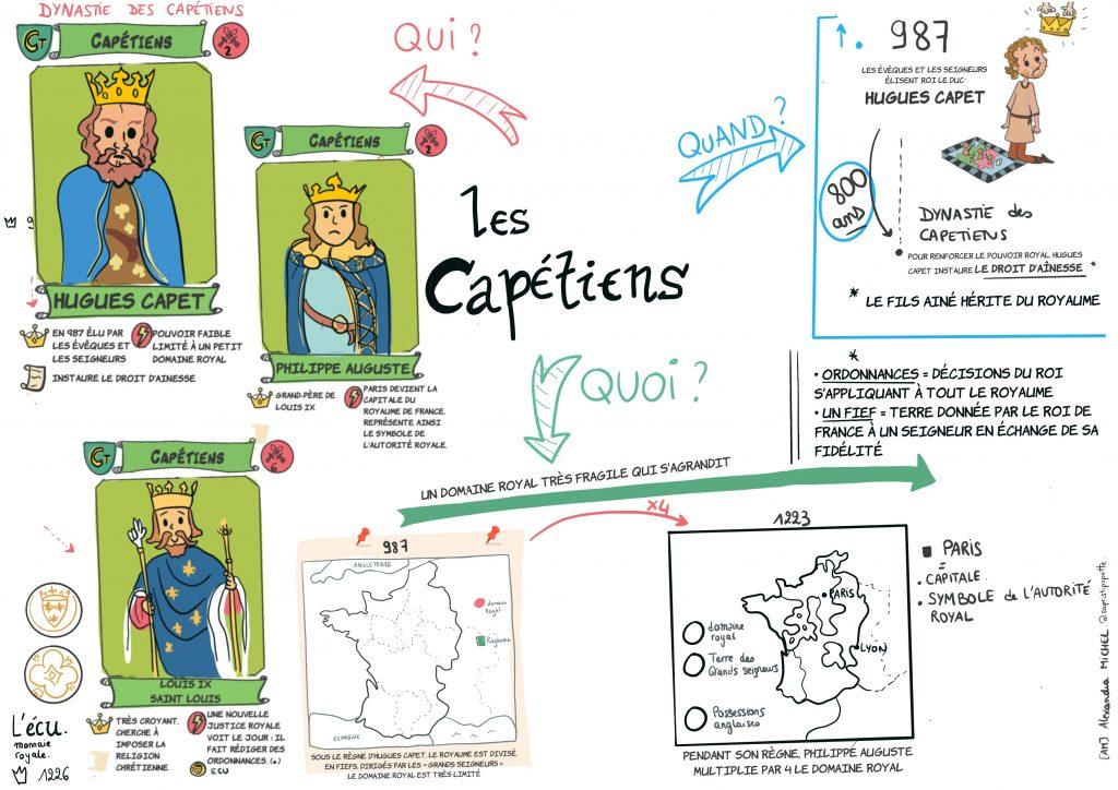 Fiche mémo de la dynastie des Capétiens, validée par une maîtresse de CM1